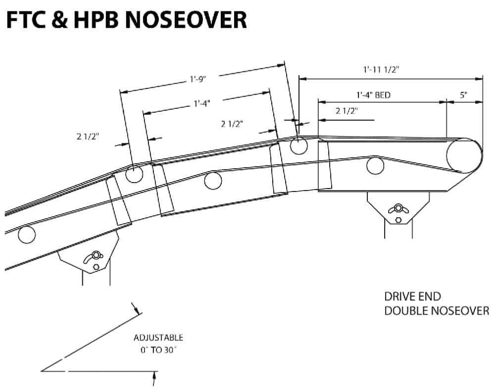 Noseover Arrangements Automated Conveyor Systems Inc