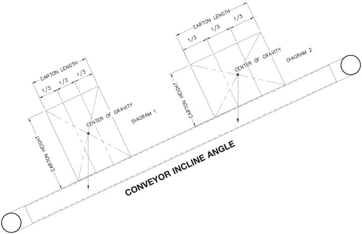Automated Conveyor Systems Inc Box Tumbling Diagram